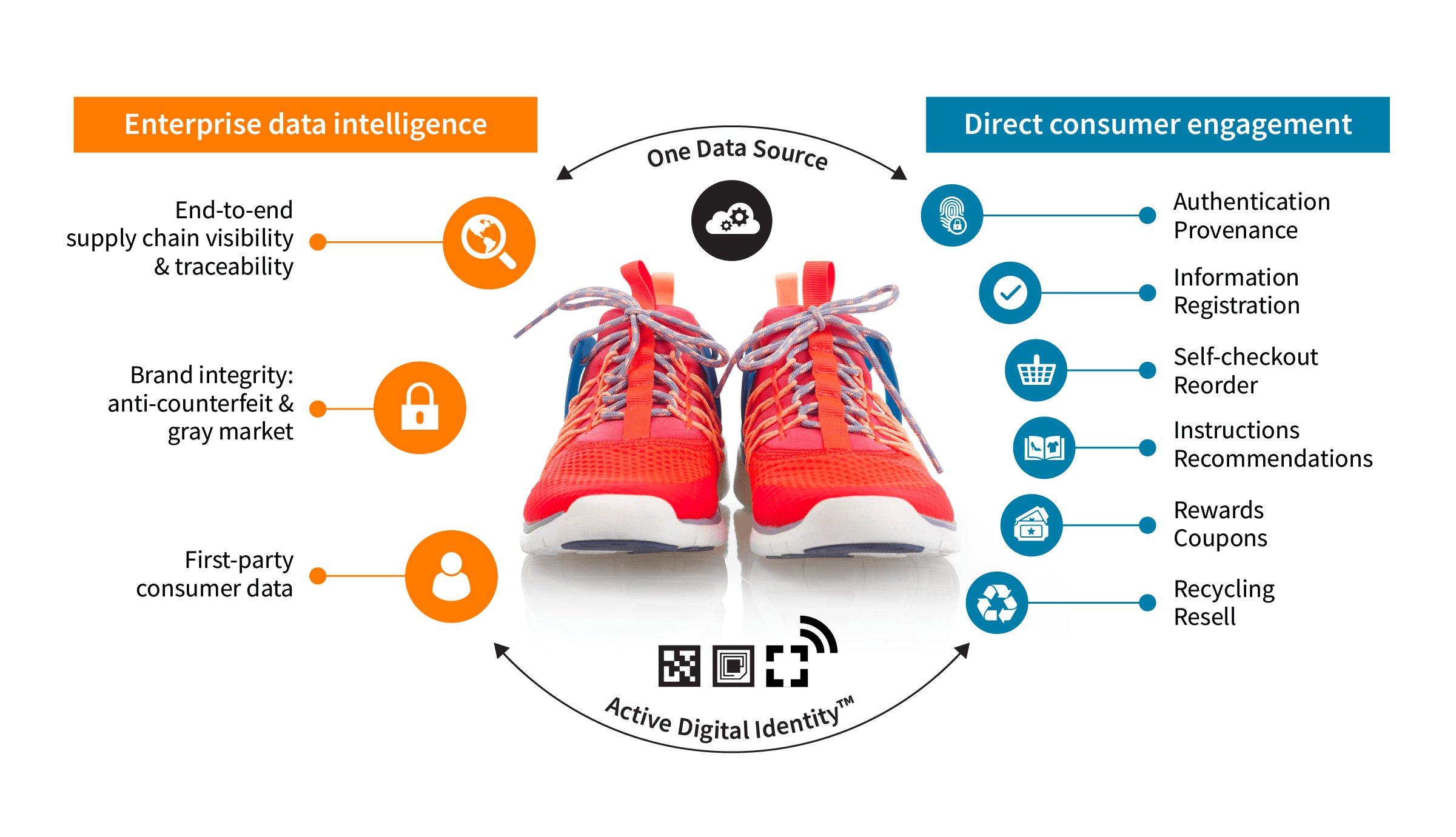 Make every product active, intelligent and trackable