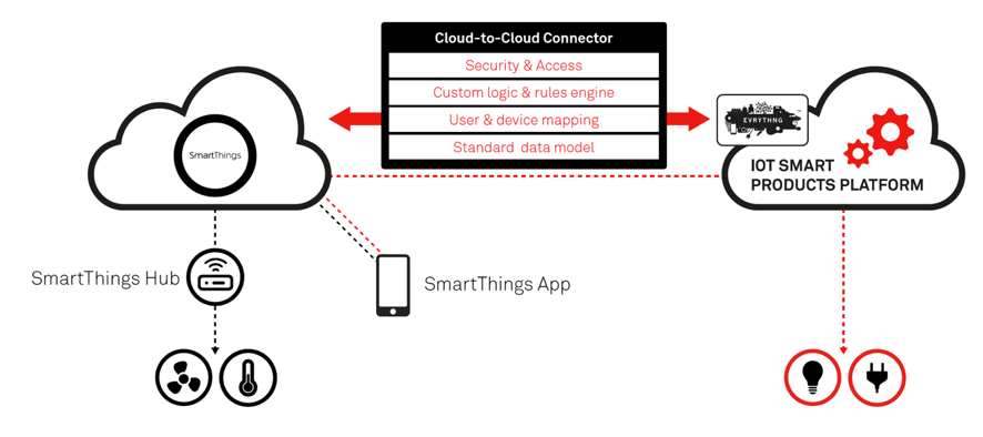 cloud to cloud connector
