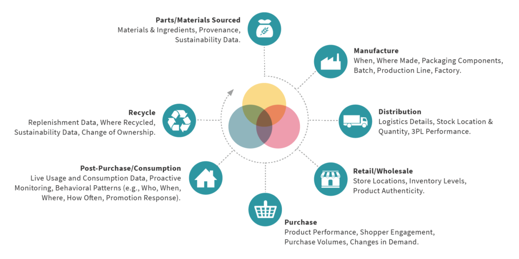 Digital product lifecycle