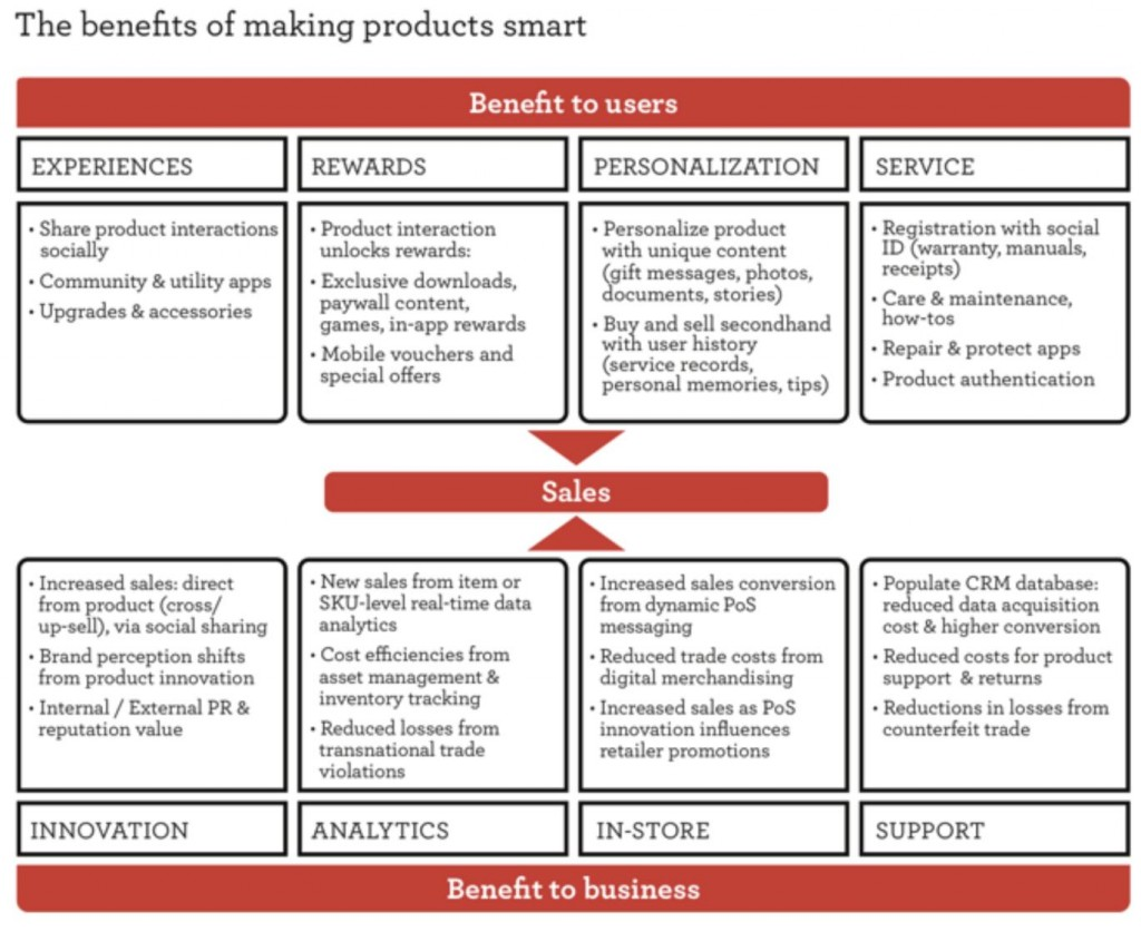 Internet of Things Marketing, benefits of making products smart